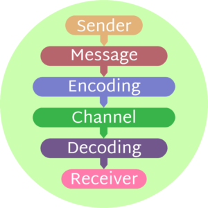Illustration showing the communication process,
