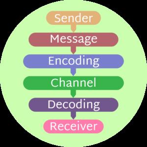 Illustration showing the communication process,