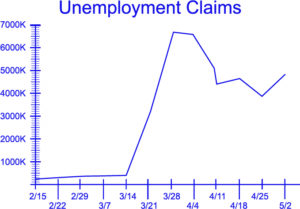 Unemployment claims rate graph